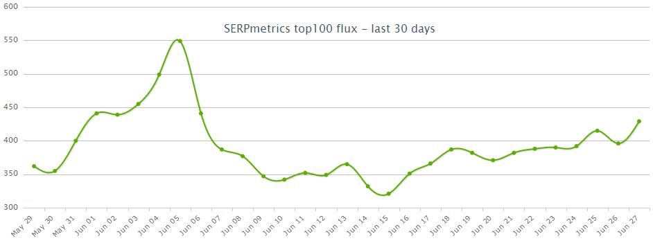 SERPmetrics czerwiec 2013