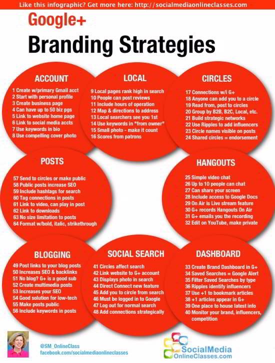 64 tipsy jak budować markę na Google+