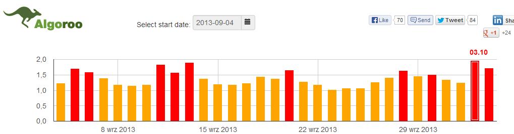 Penguin Update 2.1 na wykresie Algoroo