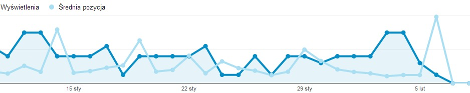 Analytics spadki luty 2014