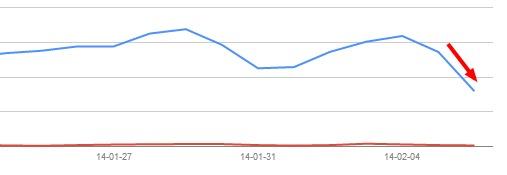 Kolejny wykres przedstawiający spadek widoczności witryny w Google