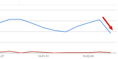 Jeszcze jeden wykres ze spadkiem widoczności witryny w wyszukiwarce