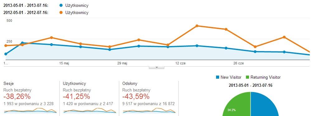 porownanie ruchu na starej domenie 2012 2013