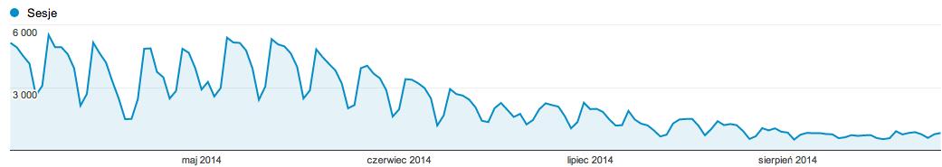 Wykres ilustrujący spadek ruchu na stronie na przestrzeni kilku miesięcy