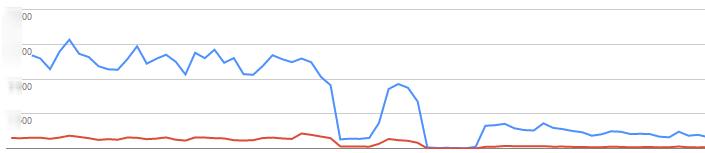 Gwałtowny spadek wyświetleń w Google