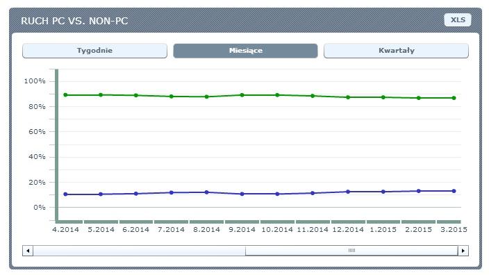 Ruch PC vs mobile - udział mobilnych urządzeń w ruchu w internecie