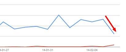 Wykres dotyczący spadku widoczności witryny 6 lutego 2014 roku